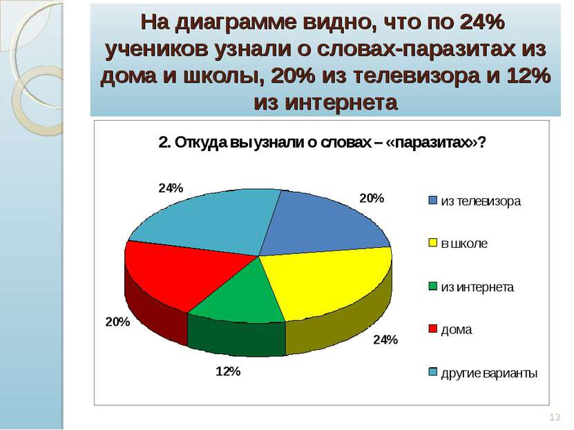 На диаграмме видно, что по 24% учеников узнали о словах-паразитах из дома и ш...