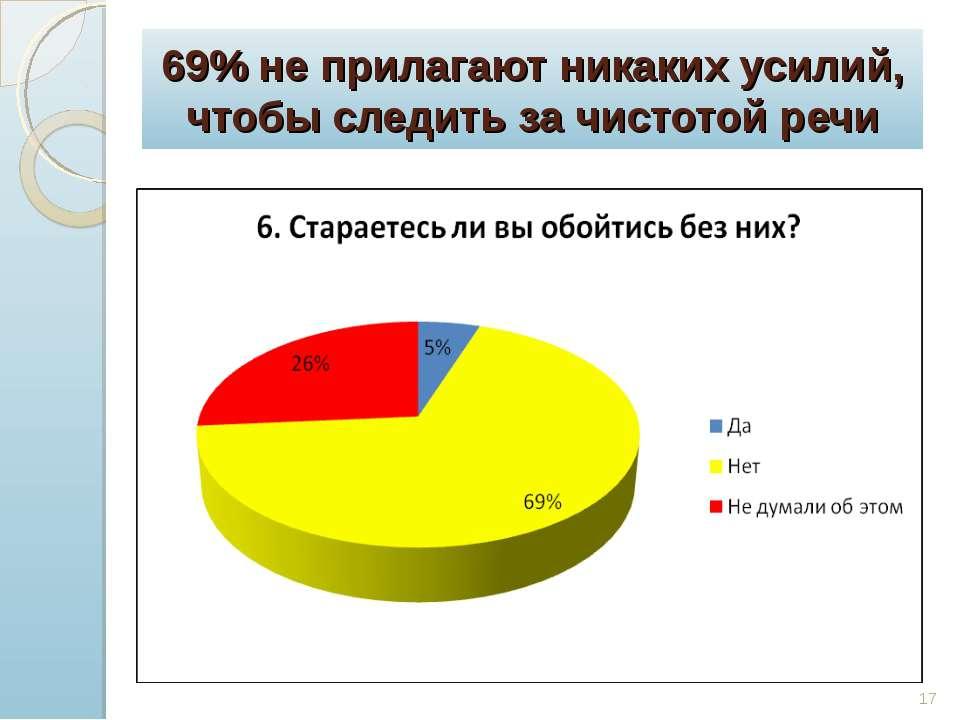 69% не прилагают никаких усилий, чтобы следить за чистотой речи *