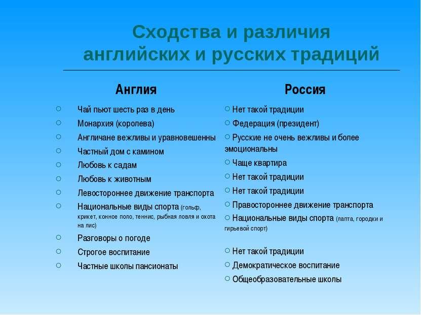 Сходства и различия английских и русских традиций Англия Россия Чай пьют шест...