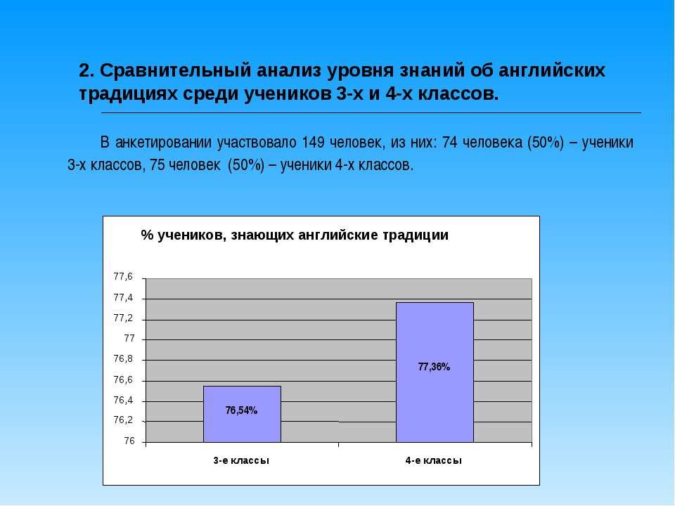 2. Сравнительный анализ уровня знаний об английских традициях среди учеников ...