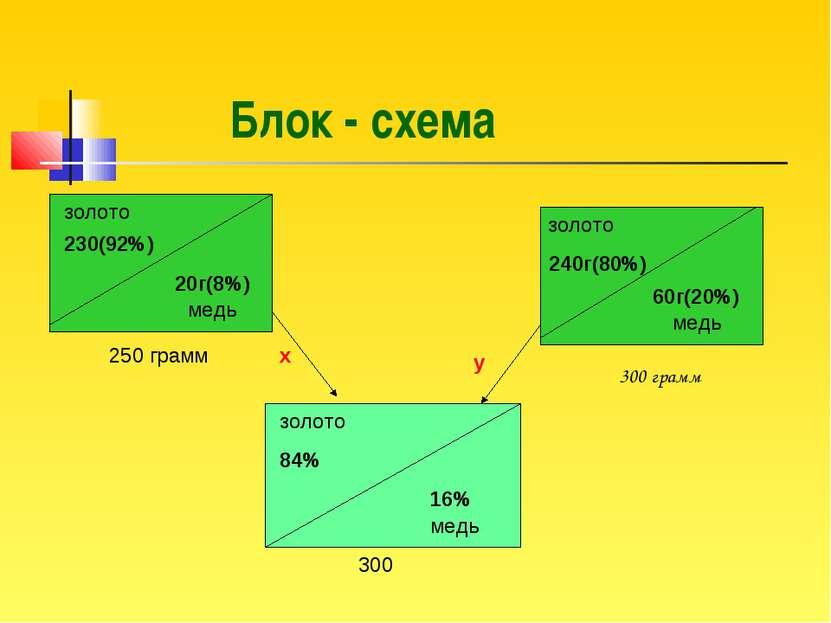 золото 230(92%) 20г(8%) 250 грамм 240г(80%) 60г(20%) медь медь золото золото ...