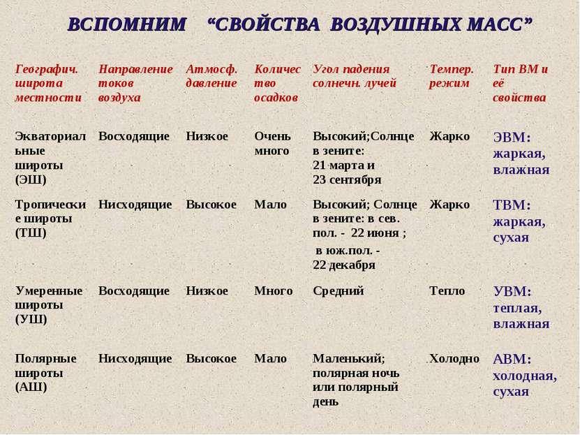 """ВСПОМНИМ """"СВОЙСТВА ВОЗДУШНЫХ МАСС"""" Свойства воздушных масс Географич. широта ..."""