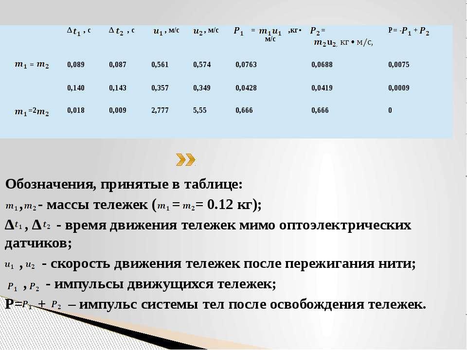 Обозначения, принятые в таблице: , - массы тележек ( = = 0.12 кг); ∆ , ∆ - вр...