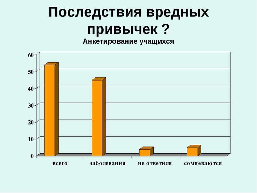Последствия вредных привычек ? Анкетирование учащихся
