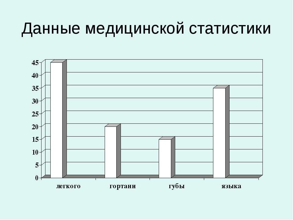 Данные медицинской статистики