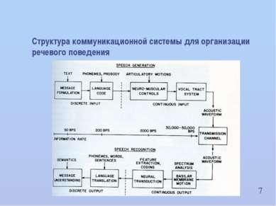 7 Структура коммуникационной системы для организации речевого поведения ИВНД ...