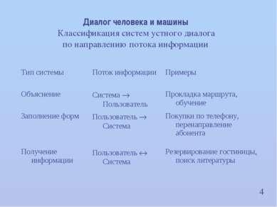 4 Диалог человека и машины Классификация систем устного диалога по направлени...