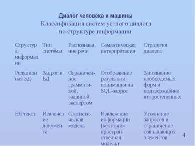 4 Диалог человека и машины Классификация систем устного диалога по структуре ...