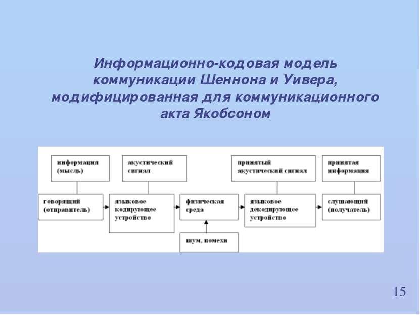 15 Информационно-кодовая модель коммуникации Шеннона и Уивера, модифицированн...