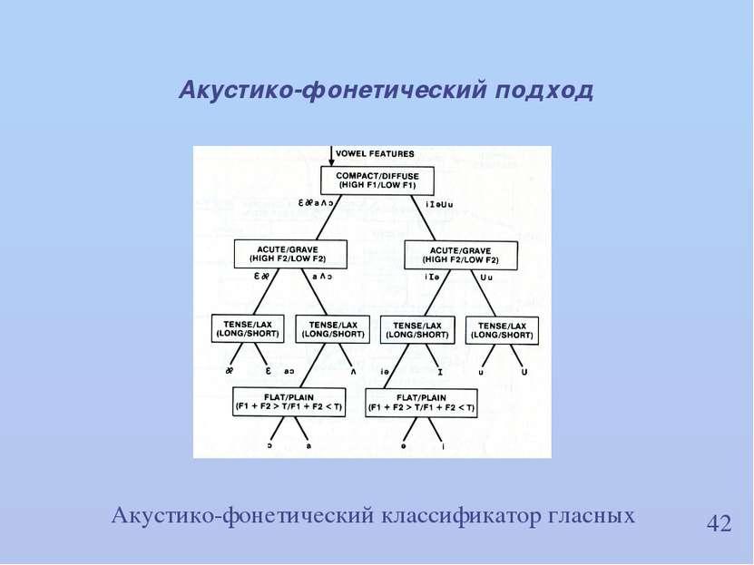 42 Акустико-фонетический подход Акустико-фонетический классификатор гласных И...