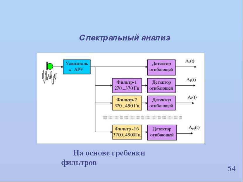 54 Спектральный анализ На основе гребенки фильтров ИВНД и НФ РАН