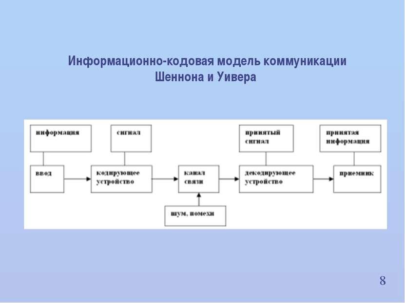 8 Информационно-кодовая модель коммуникации Шеннона и Уивера ИВНД и НФ РАН