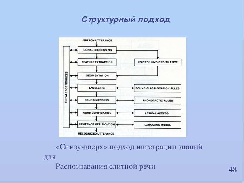48 Структурный подход «Снизу-вверх» подход интеграции знаний для Распознавани...