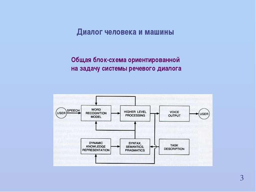 3 Общая блок-схема ориентированной на задачу системы речевого диалога Диалог ...