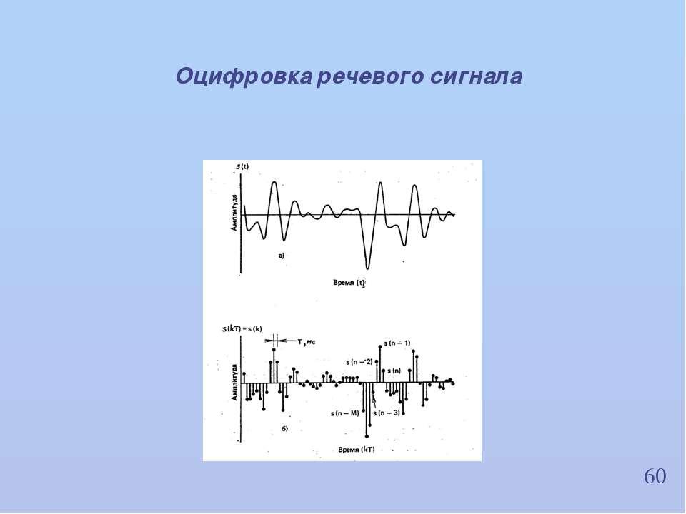 60 Оцифровка речевого сигнала ИВНД и НФ РАН