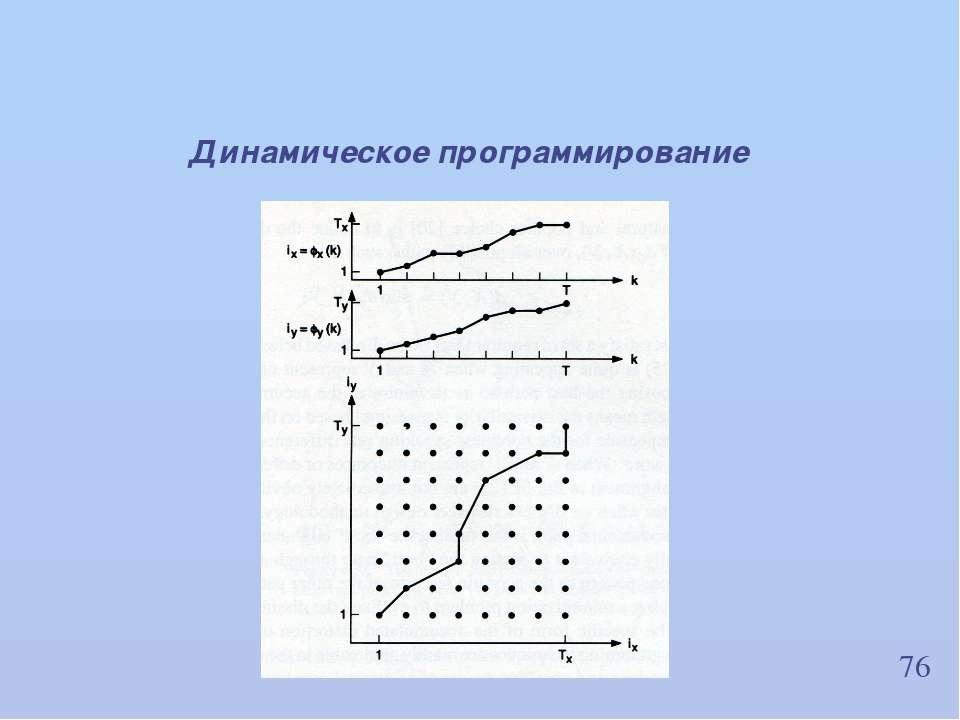 76 Динамическое программирование ИВНД и НФ РАН