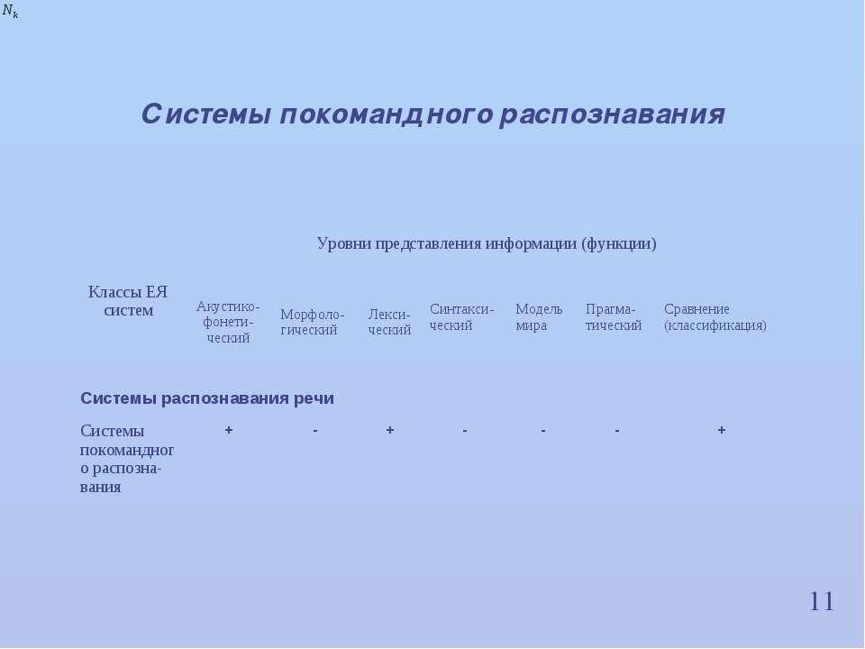 11 Системы покомандного распознавания Классы ЕЯ систем Уровни представления и...