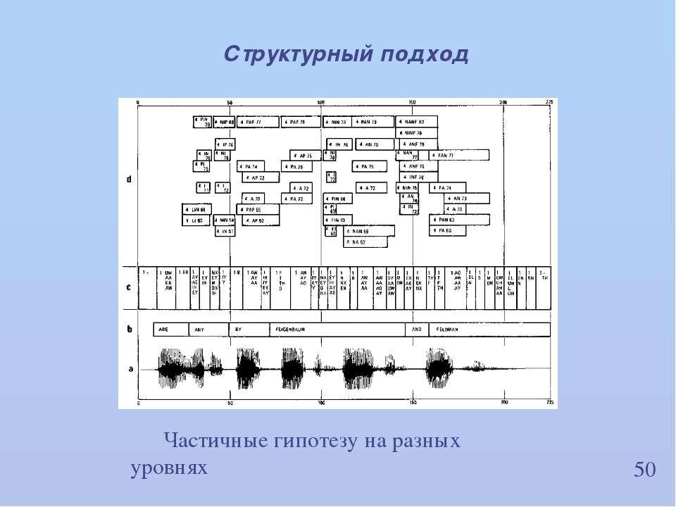 50 Структурный подход Частичные гипотезу на разных уровнях ИВНД и НФ РАН