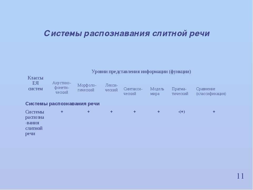 11 Системы распознавания слитной речи Классы ЕЯ систем Уровни представления и...