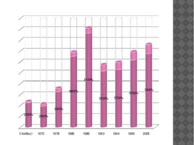 Численность тигров в Хабаровском крае ( голов) Основным негативным фактором я...
