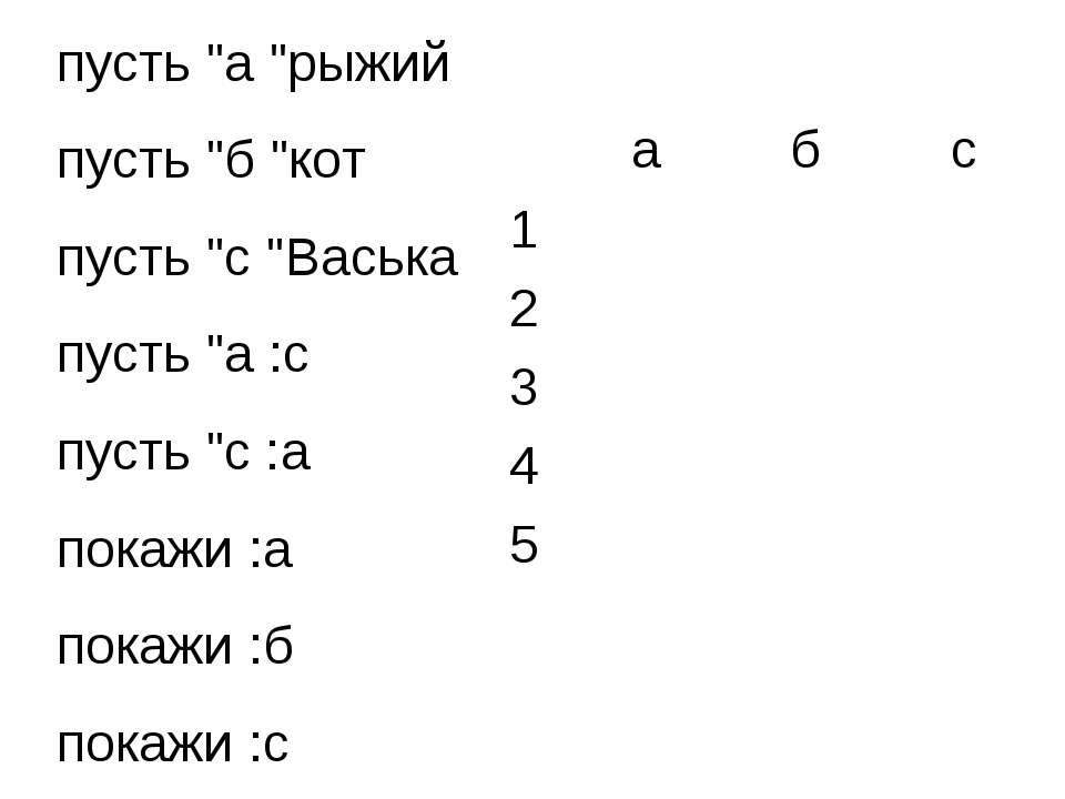 """пусть """"а """"рыжий пусть """"б """"кот пусть """"с """"Васька пусть """"а :с пусть """"с :а покажи..."""
