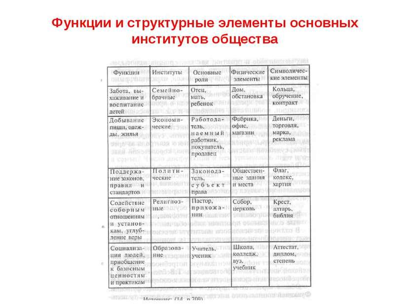 Функции и структурные элементы основных институтов общества