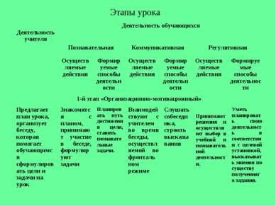 Этапы урока Деятельность учителя Деятельность обучающихся Познавательная Комм...