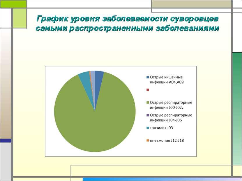 График уровня заболеваемости суворовцев самыми распространенными заболеваниями