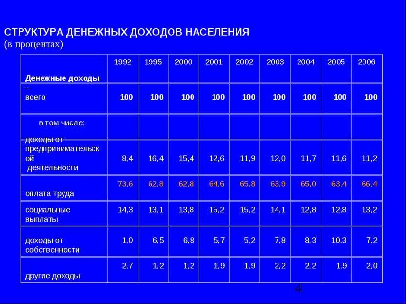 СТРУКТУРА ДЕНЕЖНЫХ ДОХОДОВ НАСЕЛЕНИЯ (в процентах)
