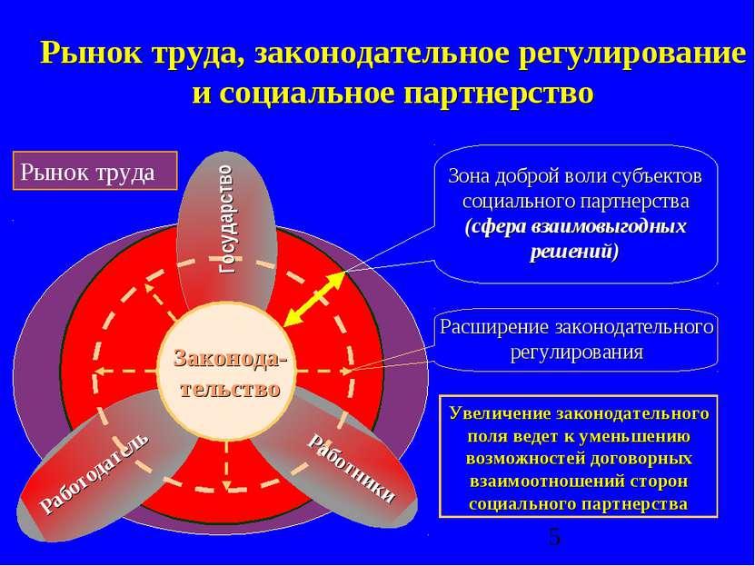 Рынок труда, законодательное регулирование и социальное партнерство Работодат...