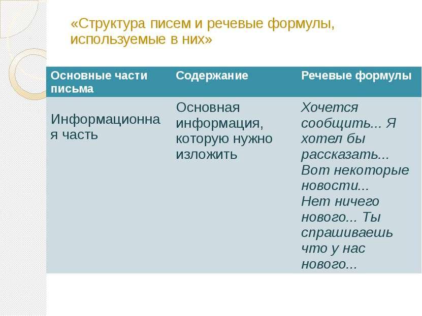 «Структура писем и речевые формулы, используемые в них» Основные части письма...