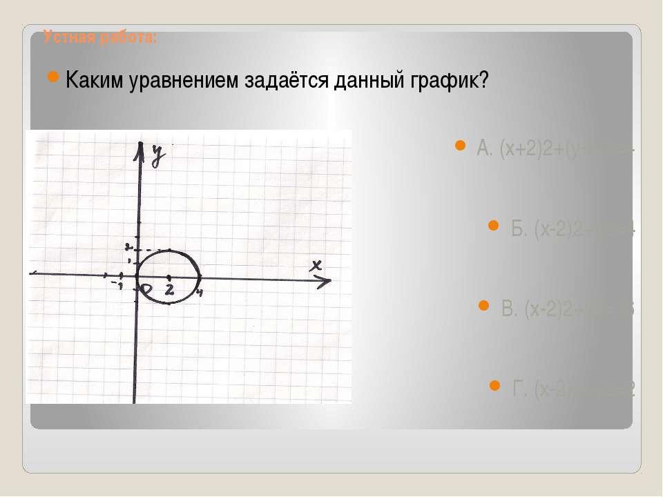 Устная работа: Каким уравнением задаётся данный график? А. (х+2)2+(у-2)2=4 Б....