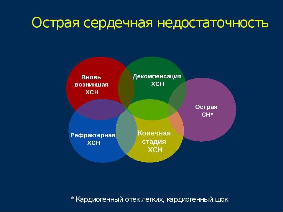 Острая сердечная недостаточность Вновь возникшая ХСН Рефрактерная ХСН Конечна...