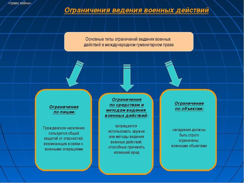 Правила обеспечения безопасности в период ведения боевых действий