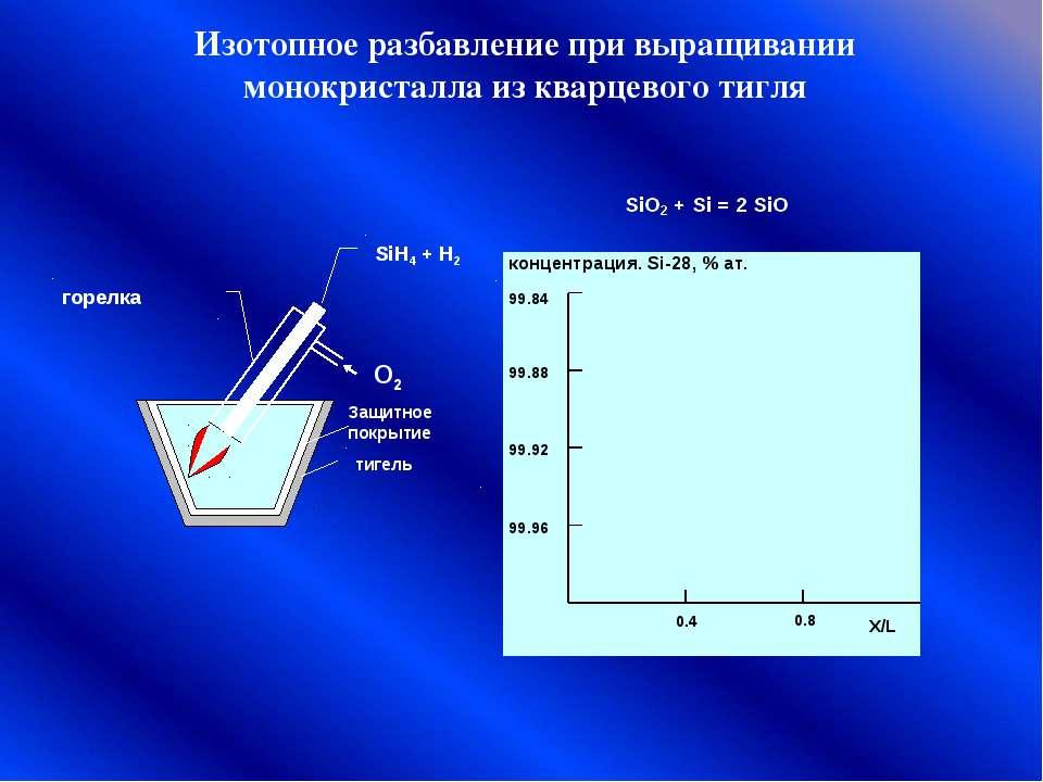 Изотопное разбавление при выращивании монокристалла из кварцевого тигля тигел...