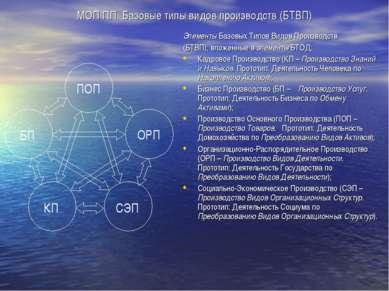 МОП ПП. Базовые типы видов производств (БТВП) Элементы Базовых Типов Видов Пр...