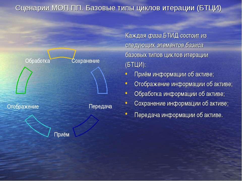 Сценарии МОП ПП. Базовые типы циклов итерации (БТЦИ) Каждая фаза БТИД состоит...