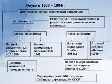 Наука в 1953 – 1964г. Достижения научно-технической революции Особенности Раз...