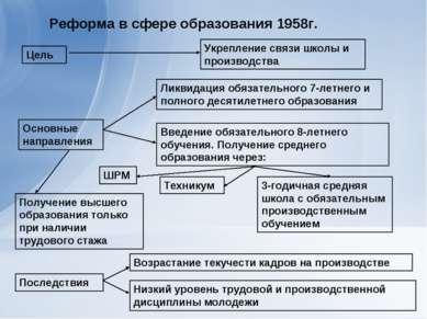 Реформа в сфере образования 1958г. Цель Укрепление связи школы и производства...