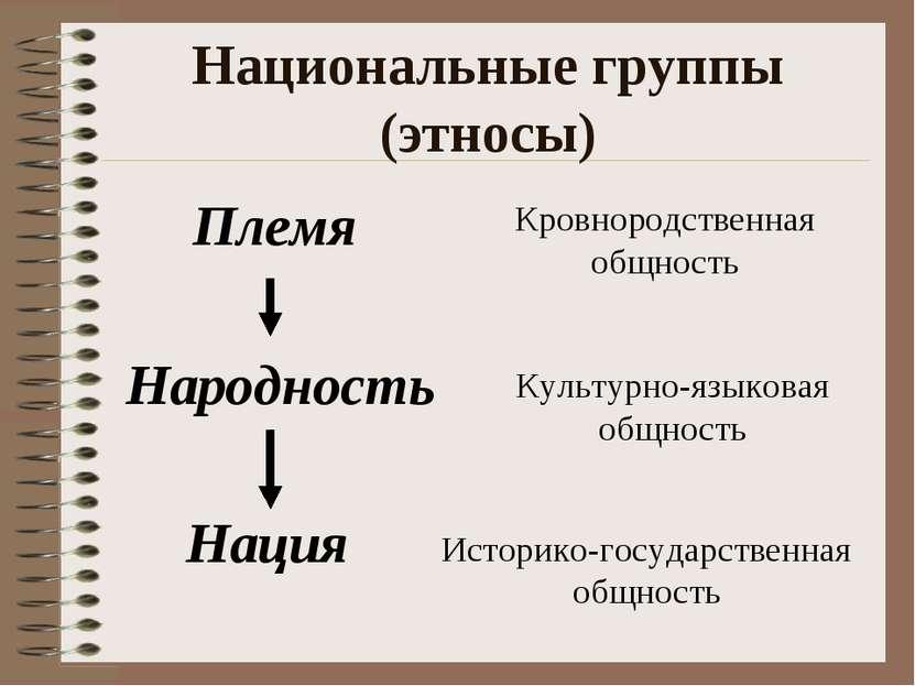 Национальные группы (этносы) Племя Народность Нация Кровнородственная общност...