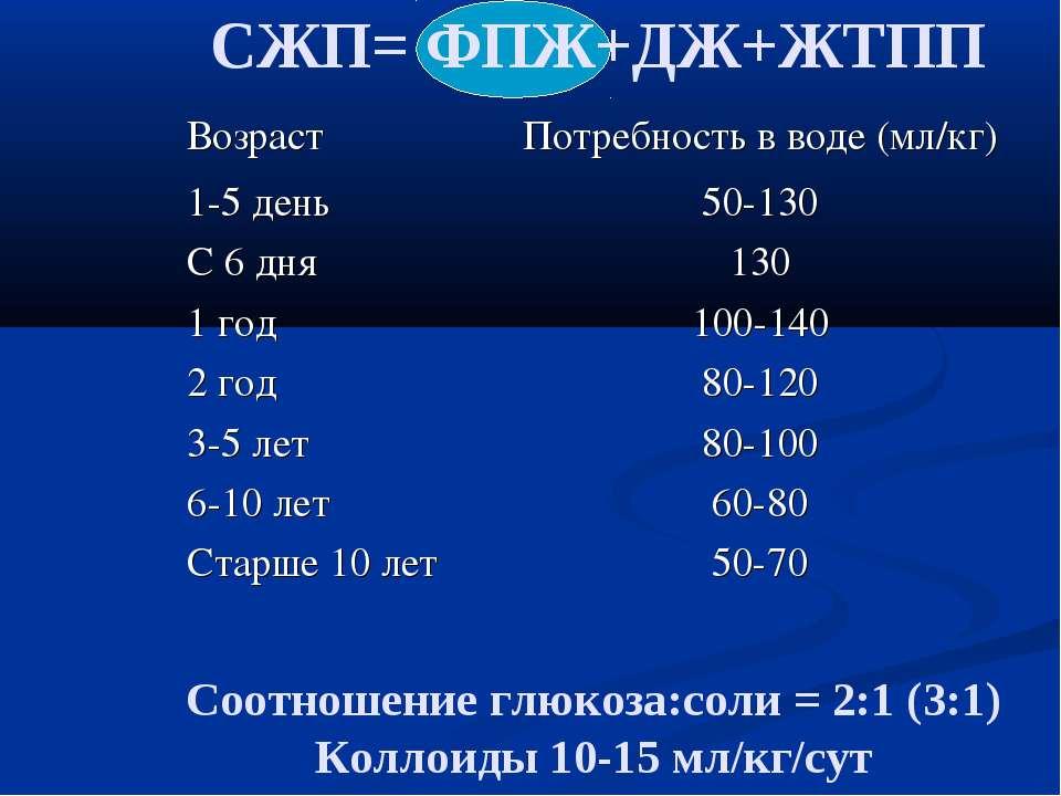 СЖП= ФПЖ+ДЖ+ЖТПП Соотношение глюкоза:соли = 2:1 (3:1) Коллоиды 10-15 мл/кг/су...