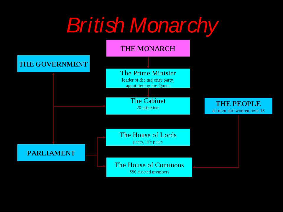 british monarchy should they stay or should The argument that they have no real power so they should be able to stay is also highly confusing if people use this argument, they are probably using it as a counter to the fact that the monarchy's existence is undemocratic.