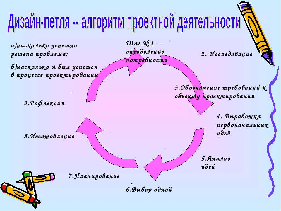 Шаг № 1 – определение потребности 2. Исследование 3.Обозначение требований к ...