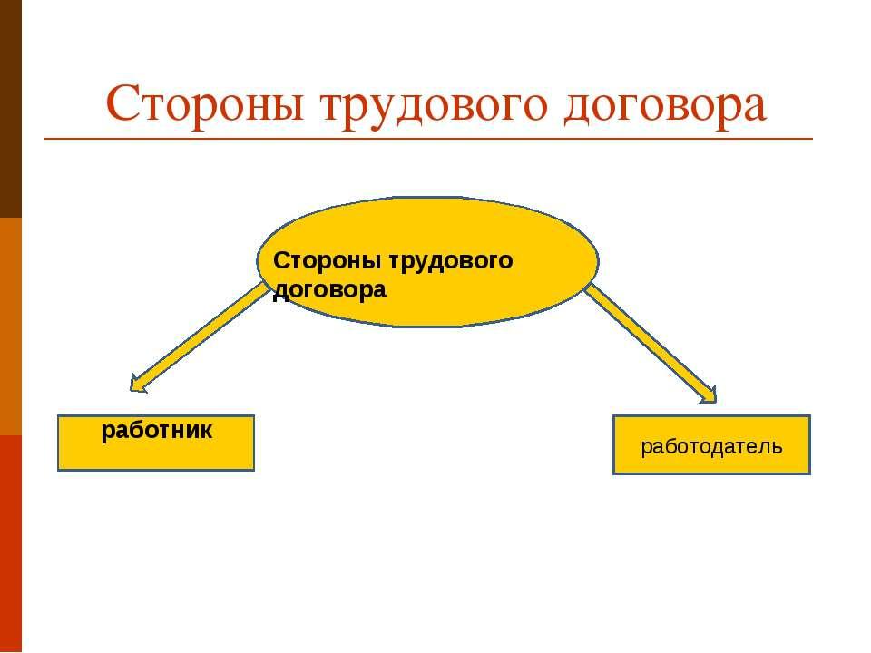 Стороны трудового договора работник работодатель