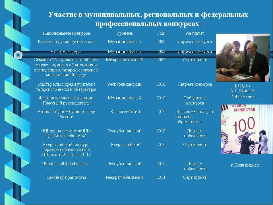 Участие в муниципальных, региональных и федеральных профессиональных конкурса...