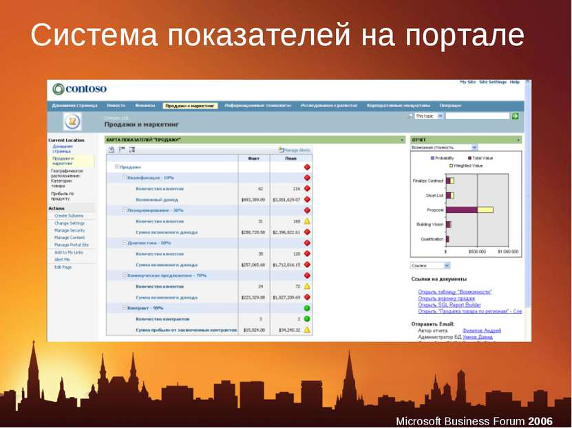 Система показателей на портале Microsoft Business Forum 2006