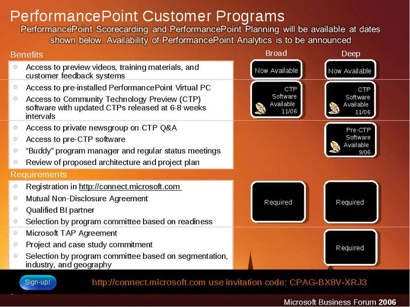 Broad Deep PerformancePoint Customer Programs Access to preview videos, train...