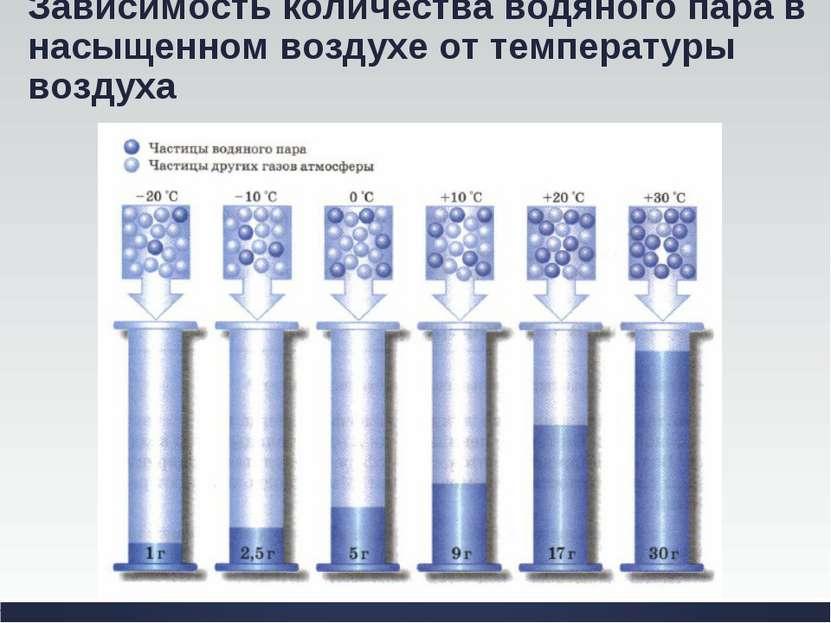 Зависимость количества водяного пара в насыщенном воздухе от температуры воздуха