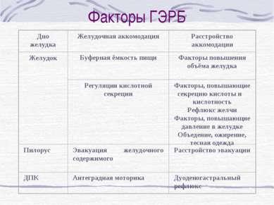 Факторы ГЭРБ
