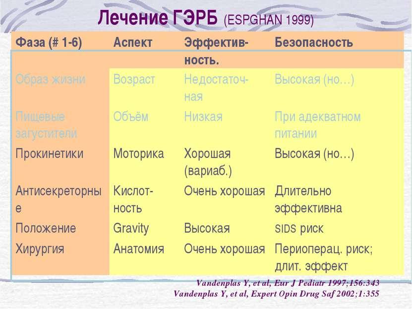 Лечение ГЭРБ (ESPGHAN 1999) Vandenplas Y, et al, Eur J Pediatr 1997;156:343 V...